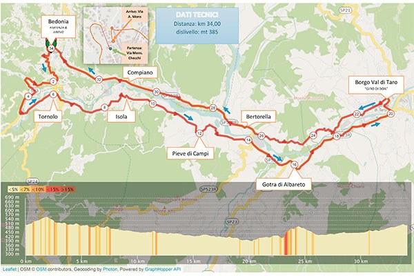 Campionati ciclismo su strada_cronometro