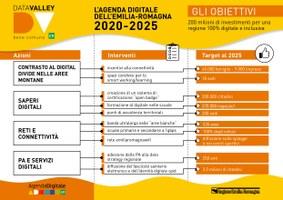 Infografica di presentazione dell'Agenda digitale 2025, le sfide