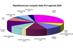 Emilia Romagna grafico andamentio Plv agricola 2020