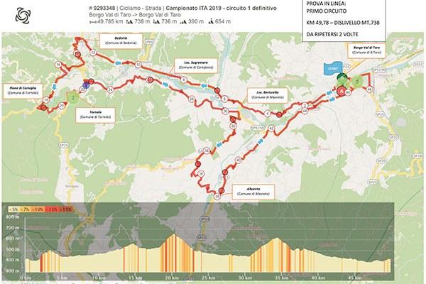 Campionati ciclismo su strada_prova in linea_uno