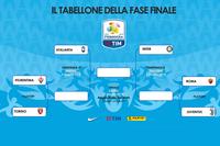 Tabellone Fasi finali Campionato Primavera