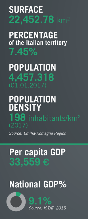 Surface and population