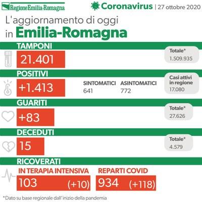 Bollettino coronavirus 27 ottobre 2020