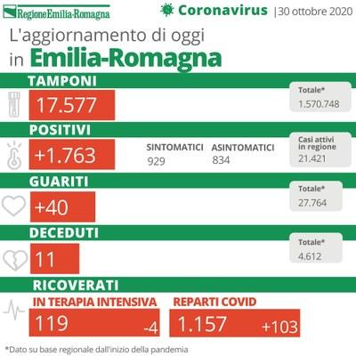 Bollettino coronavirus 30 ottobre 2020