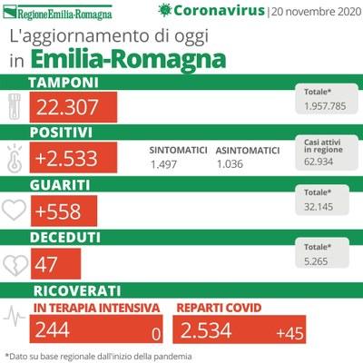 Bollettino Coronavirus 20 novembre 2020