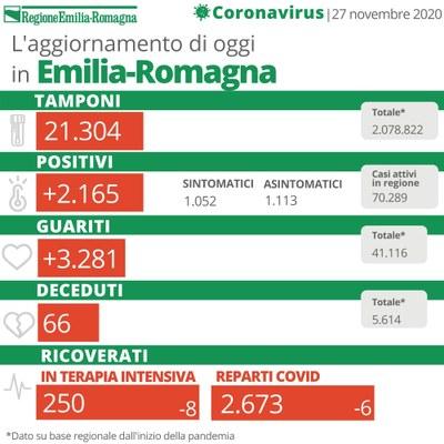 Bollettino Coronavirus 27 novembre 2020