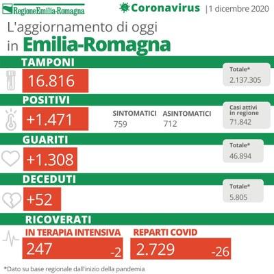 Bollettino Coronavirus 1 dicembre 2020