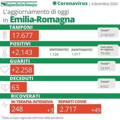 Bollettino Coronavirus 4 dicembre 2020