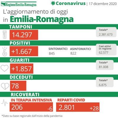 Bollettino Coronavirus 17 dicembre 2020