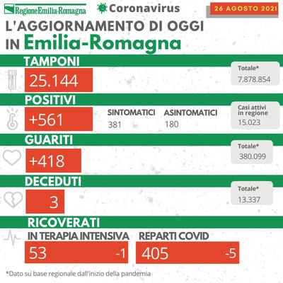 Bollettino Coronavirus 26 agosto 2021