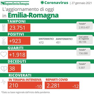 Bollettino Coronavirus 27 gennaio 2021