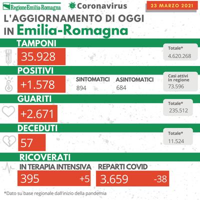 Bollettino Coronavirus 23 marzo 2021