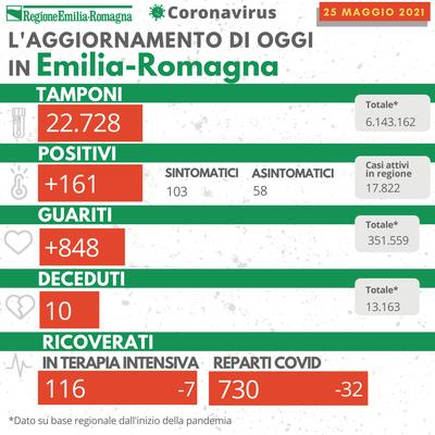 Bollettino Coronavirus 25 maggio 2021