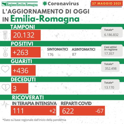 Bollettino Coronavirus 27 maggio 2021
