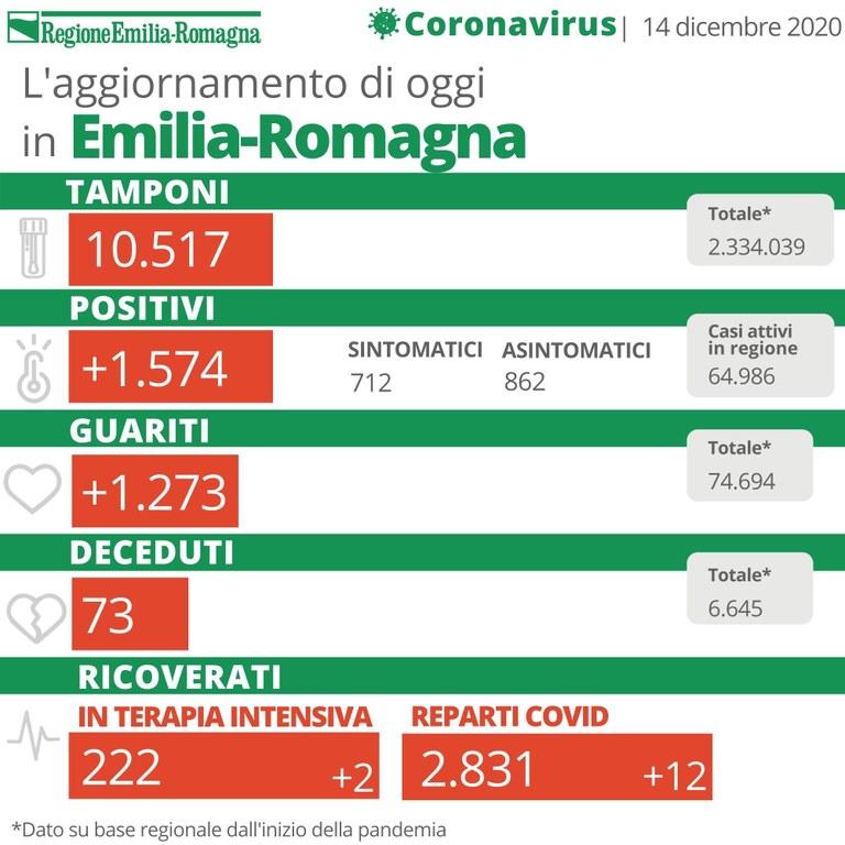 Bollettino Coronavirus 14 dicembre 2020