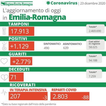 Bollettino Coronavirus 23 dicembre 2020