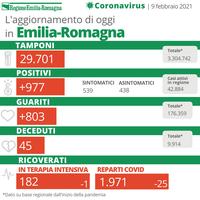 Risultato immagini per Coronavirus, l'aggiornamento: su quasi 30mila tamponi, 977 nuovi positivi. Oltre 800 i guariti, ricoveri in calo