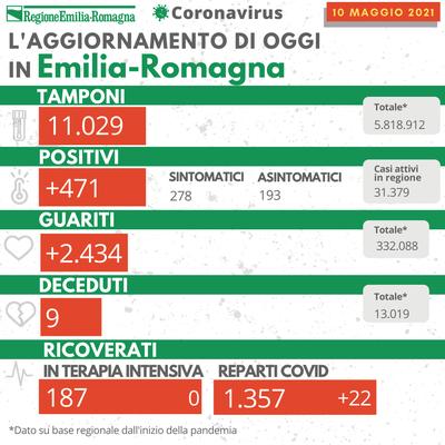 Bollettino Coronavirus 10 maggio 2021