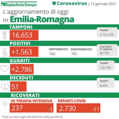 Bollettino Coronavirus 12 gennaio 2021