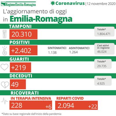 Bollettino coronavirus 12 novembre 2020
