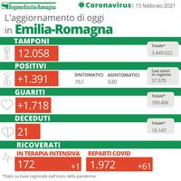 Bollettino Coronavirus 15 febbraio 2021