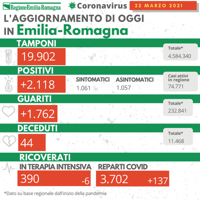 Bollettino Coronavirus 22 marzo 2021