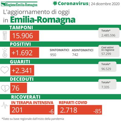 Bollettino Coronavirus 24 dicembre 2020