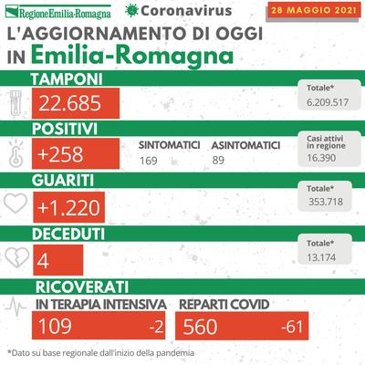 Bollettino Coronavirus 28 maggio 2021