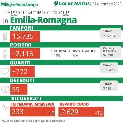 Bollettino Coronavirus 31 dicembre 2020