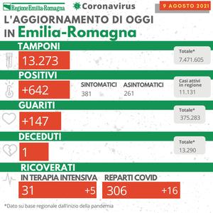 Bollettino Coronavirus 9 agosto 2021