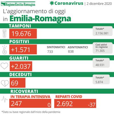 Bollettino Coronavirus 2 dicembre 2020