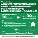 Montagna, dalla Regione 10 milioni di euro per l'acquisto della prima casa