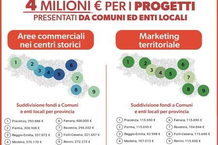 Commercio, 4 milioni dalla Regione