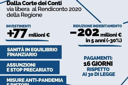 Conti in ordine per la Regione Emilia-Romagna