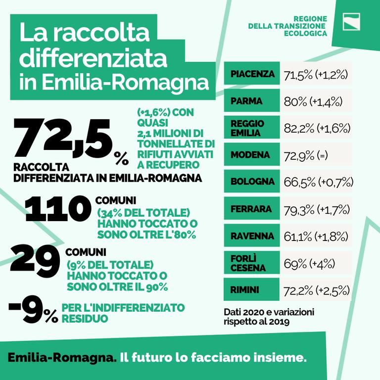 Raccolta differenziata in Emilia-Romagna