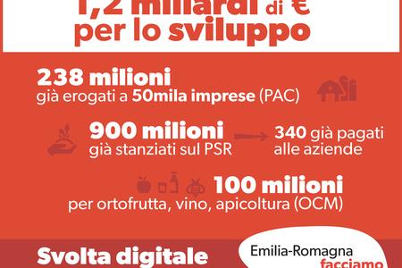 Agricoltura, 1.2 miliardi per lo sviluppo