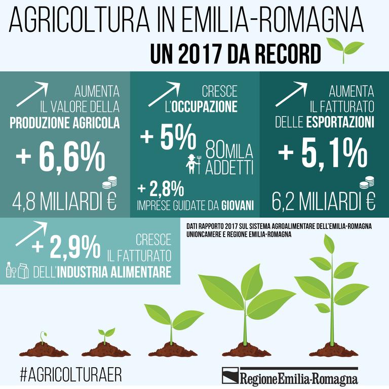 Dati del Rapporto agroalimentare 2017