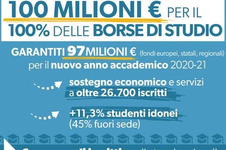 Università, 100 milioni per il 100% delle borse di studio