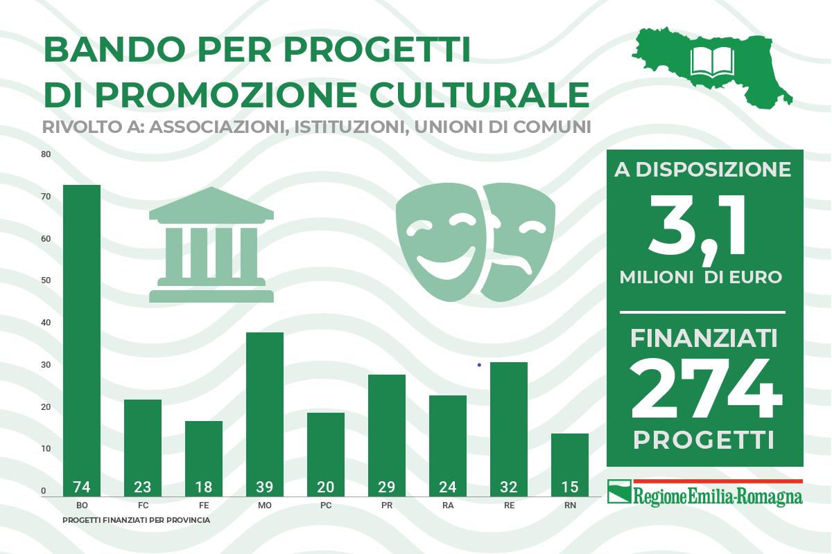 Bando cultura, finanziati 274 progetti