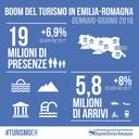 Boom del turismo in Emilia-Romagna