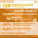 120 Case della salute in Emilia-Romagna