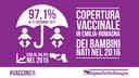Copertura vaccinale al 31 dicembre 2017
