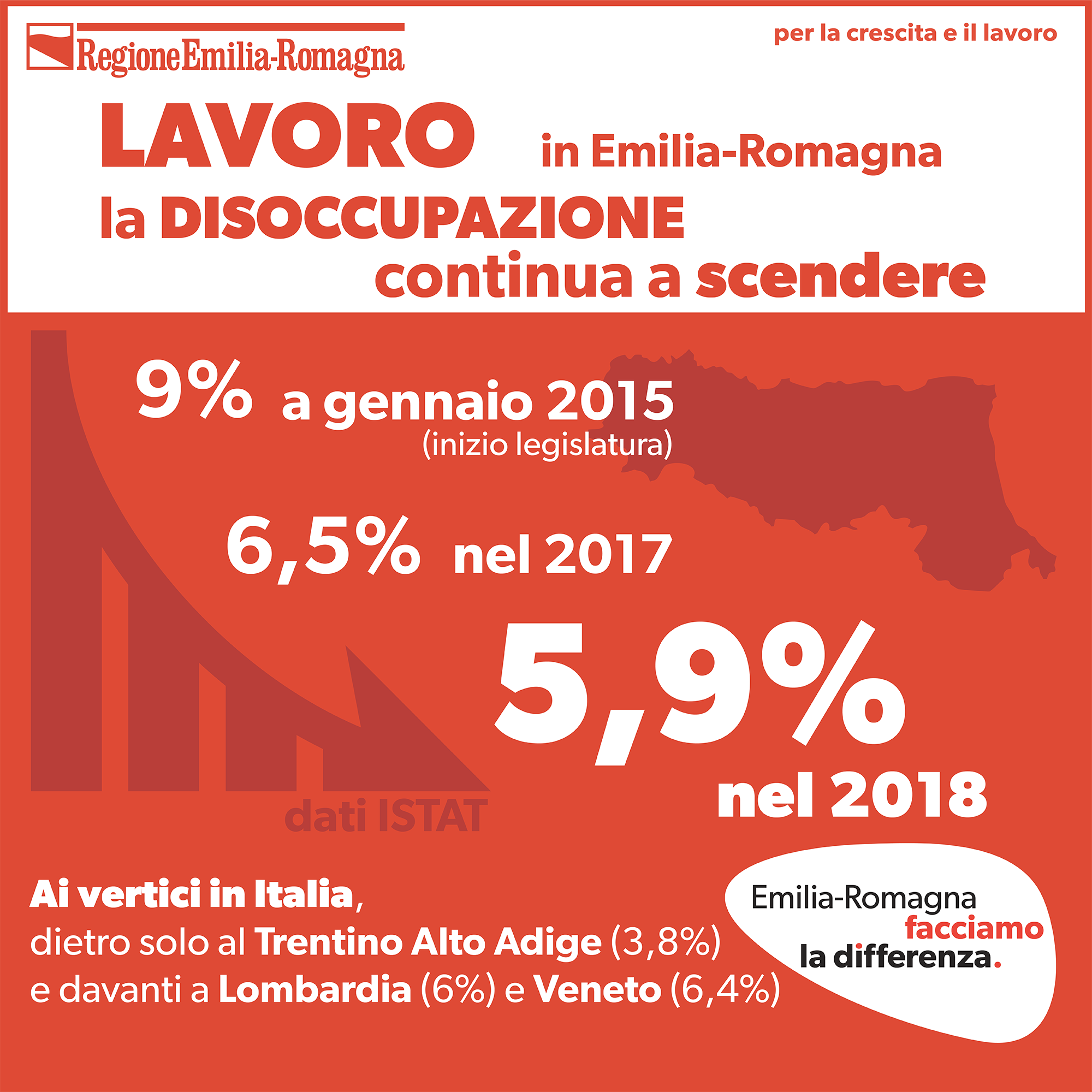 Disoccupazione, continua a scendere in Emilia-Romagna