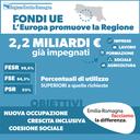 Fondi UE, l'Europa promuove la Regione