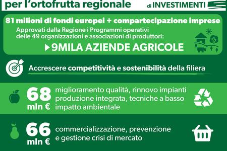 160 milioni di investimenti per l'ortofrutta regionale
