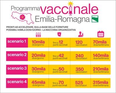 Programma vaccinale Emilia-Romagna - Gli scenari