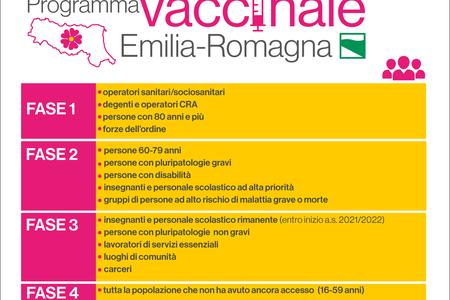 Programma vaccinale Emilia-Romagna