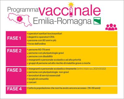 fasi del piano vaccinale