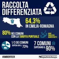 Raccolta differenziata: i dati in Emilia-Romagna