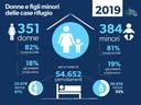 Rapporto regionale sulla violenza di genere 2020 - 06